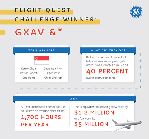 Touch Down: GE's Quest to Know When Your Flight Will Land 0