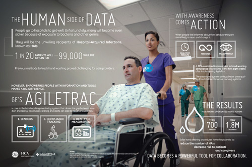 The Brilliant Soap Box: Hospital Uses the Industrial Internet to Fight Hospital Infections 0