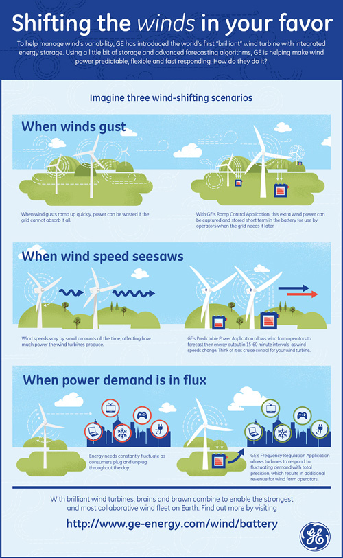 There Is an App For That: GE Links Apps, Battery, Turbine to Sell WindPower to Order 0