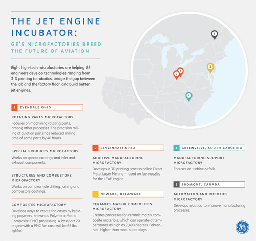 Applied Science: Futuristic Microfactories Bring Next-Gen Jet Engines to Life 0