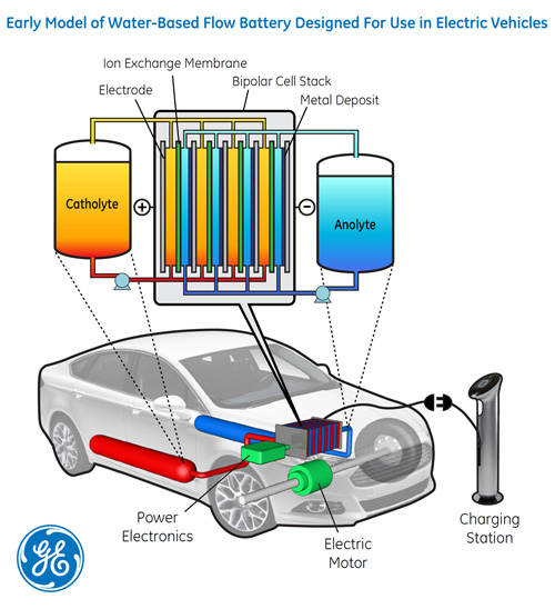 Go With the Flow: New Water-Based Battery Could Extend EV Range Beyond 240 Miles 0