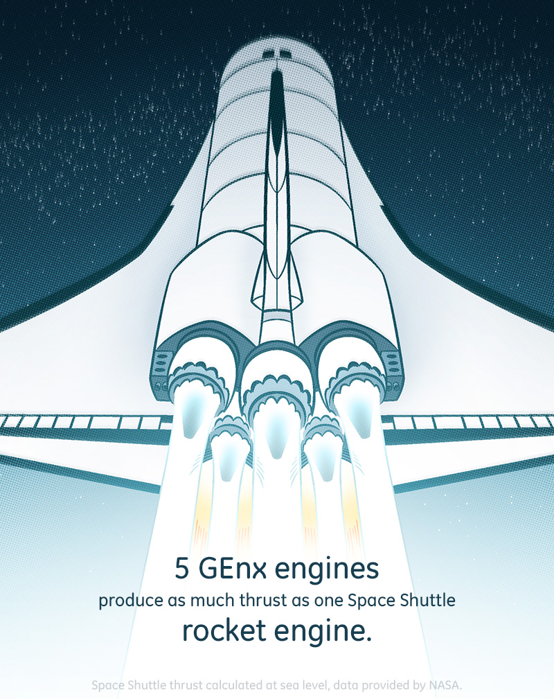 Ge9x engines produce as much thrust as one space shuttle rocket